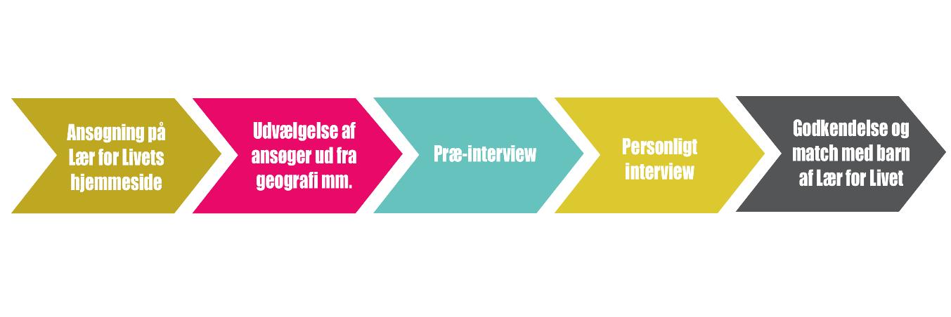 Rekrutteringsprocessen