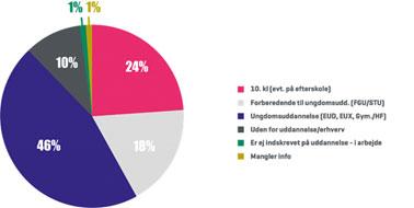 Statistik - Elever fordelt på uddannelser | Lær for Livet