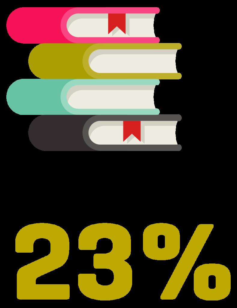 23% af alle anbragte børn og unge har fuldført en ungdomsuddannelse inden for seks år efter 9. klasse. For unge generelt er tallet 73%.