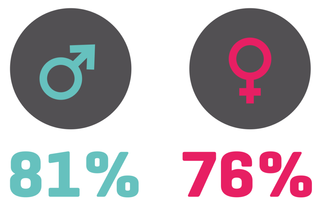 81% drenge og 76% piger består folkeskolens afgangseksamen efter 9. klasse